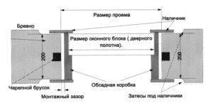 Схема Т-образной обсады для двери