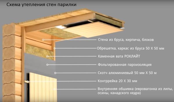 Гидроизоляция внутрених стен баного помешения видео наливные полы