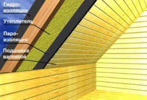 Утепление крыши брусового дома