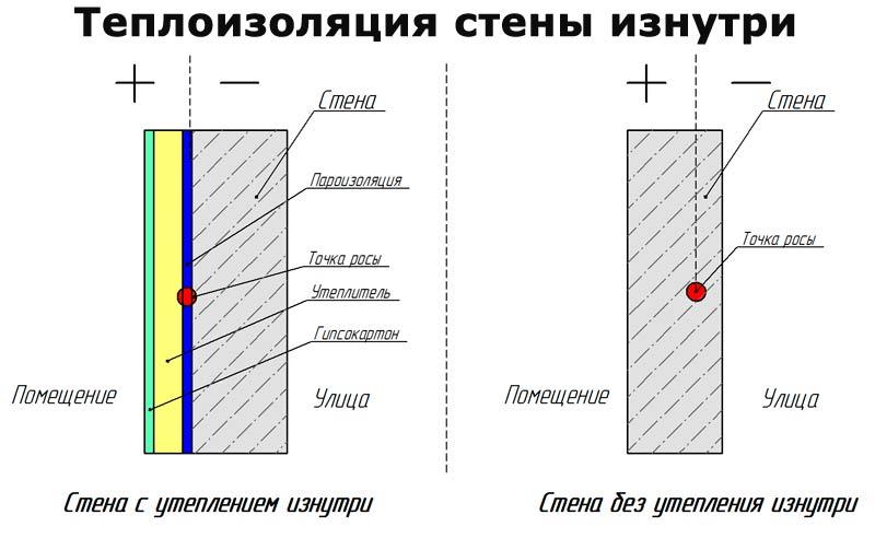 Парогидроизоляция для окон методика и материалы толшина гидроизоляция - гидроизол
