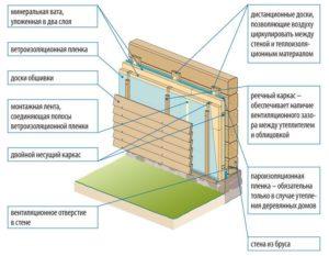 Утепление деревянного дома снаружи (82 фото): чем лучше утеплить бревенчатые стены под сайдинг, пенополистирол и минвата