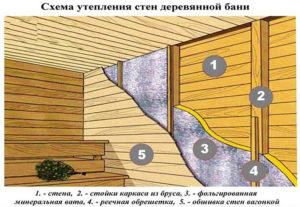 Пенофол утепление деревянного пола