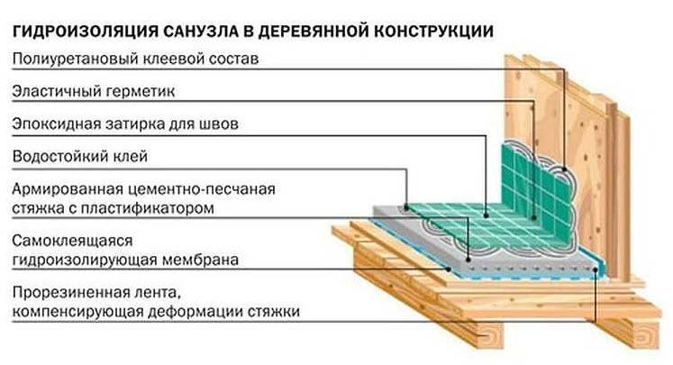 Как сделать гидроизоляцию по деревянному дому